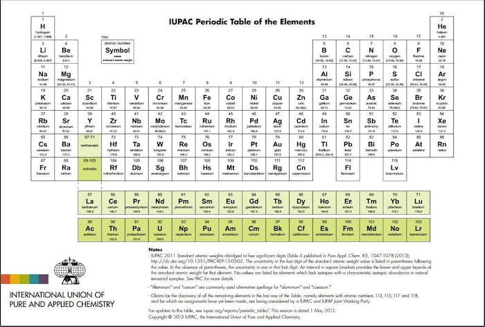 Four elements are about to get names on the periodic table inverse iupacs periodic table in need of a post december 2015 update urtaz Gallery