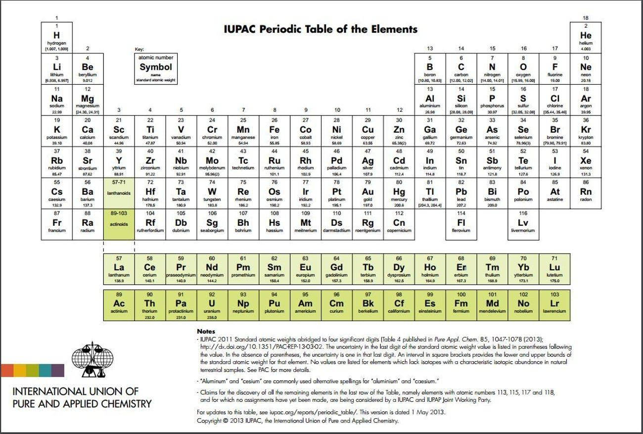 Four Elements Are About To Get Names On The Periodic Table Inverse