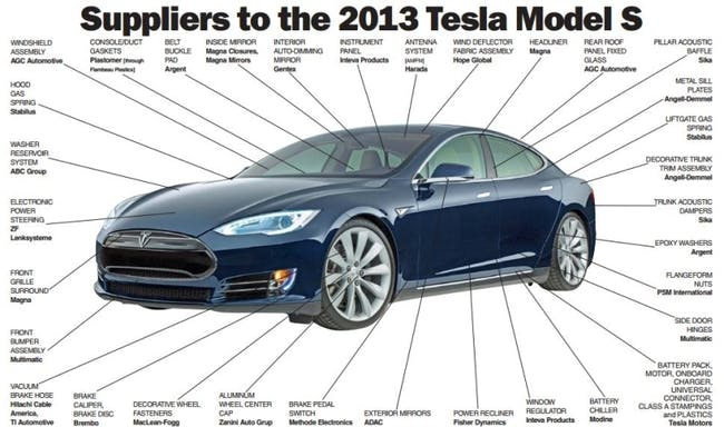 Tesla components