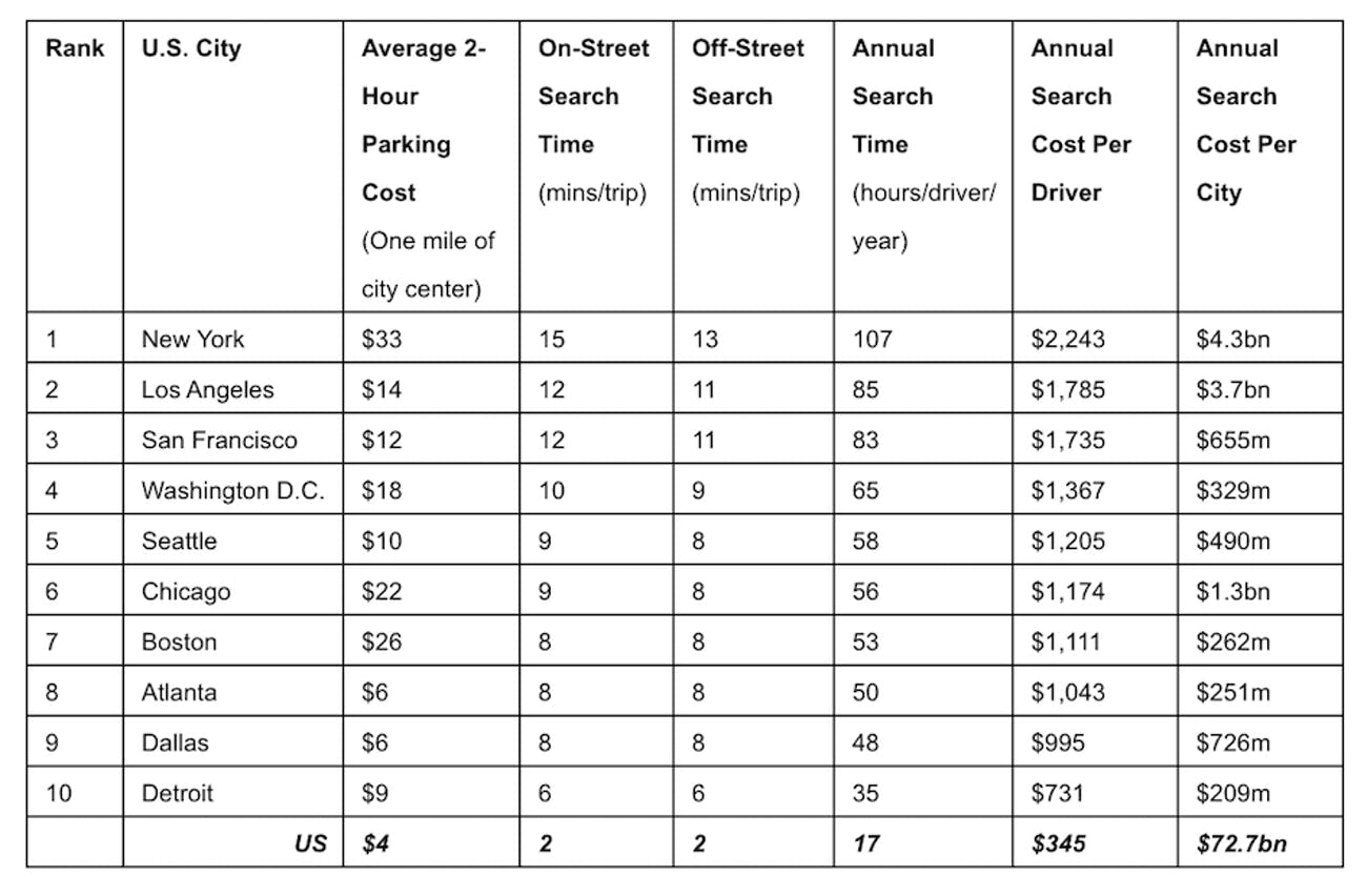 INRIX parking time spent American cities data money cost economy