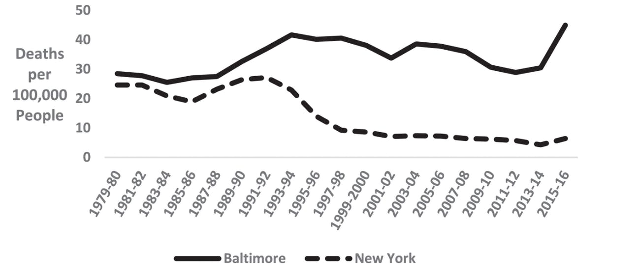 homicide rates comparison
