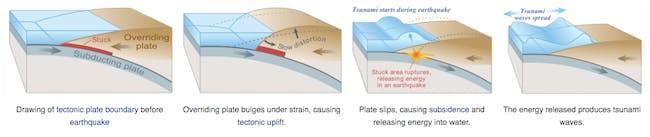 alaska earthquake tsunami vancouver