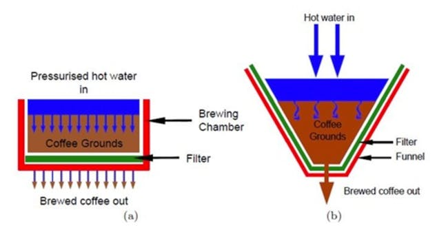 Figure A shows how espresso coffee is made.