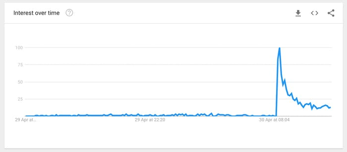 "Google searches for the term ""prehensile."""
