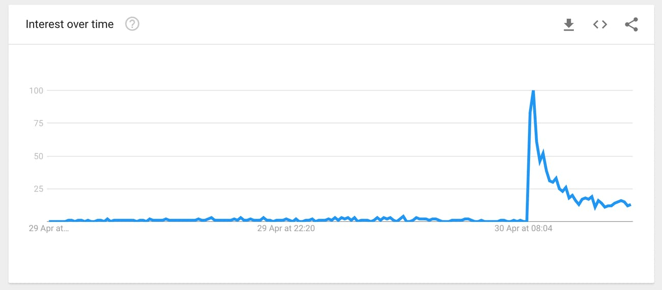 """Google searches for the term """"prehensile."""""""