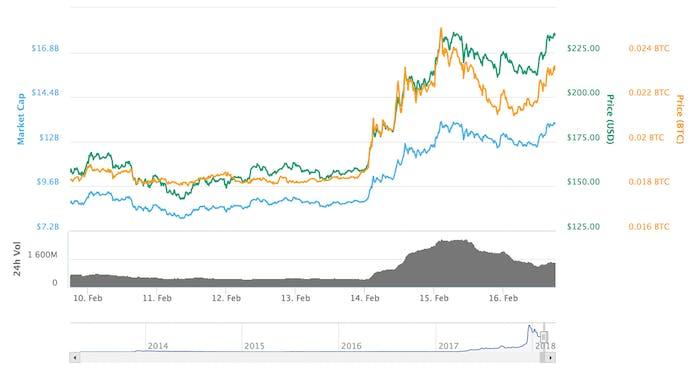 Litecoin price.