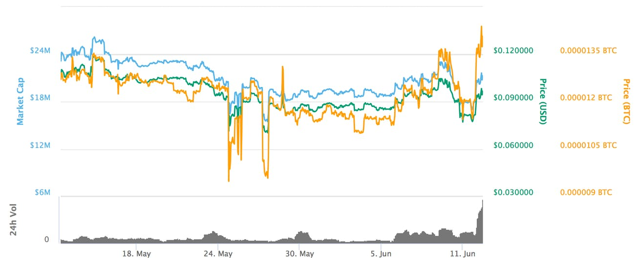 Potcoin's price over the past month.