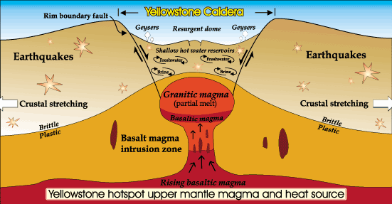 Supervolcano Eruptions Will Follow Massive Seismic Activity Study. Yellowstone Supervolcano Caldera Diagram The Volcano. GM. Magmatic Eruption Diagram At Scoala.co