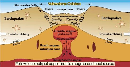 Yellowstone supervolcano caldera diagram